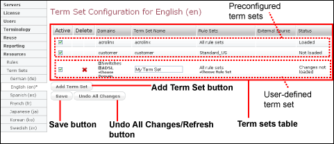 The term set configuration page