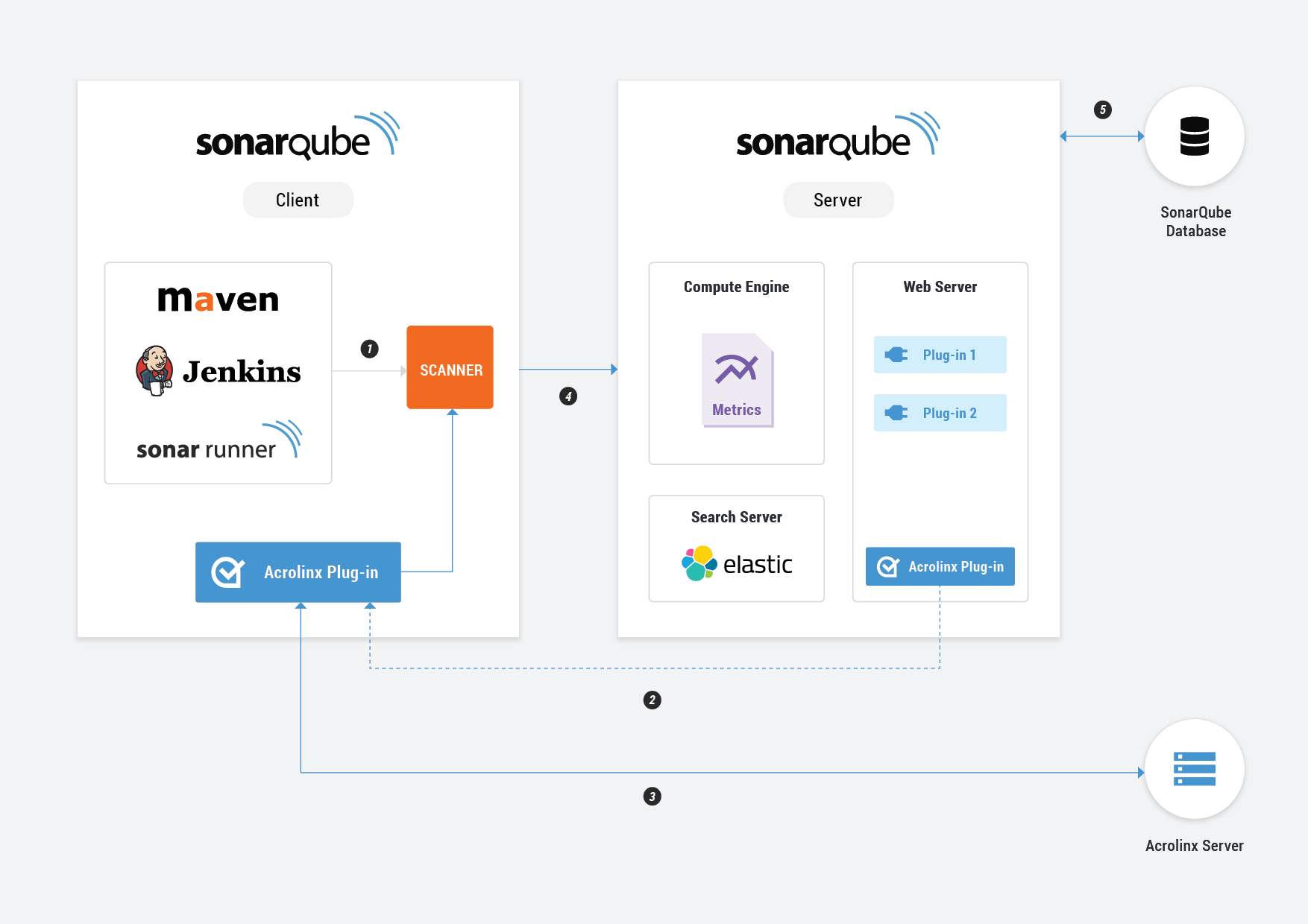 Examples of Authoring & Backend Integrations – Acrolinx
