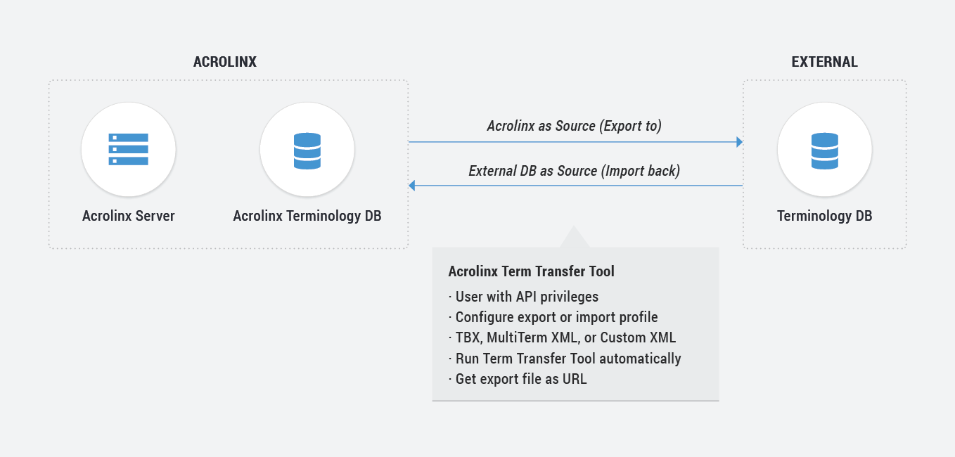 Getting Started with Custom Integrations – Acrolinx