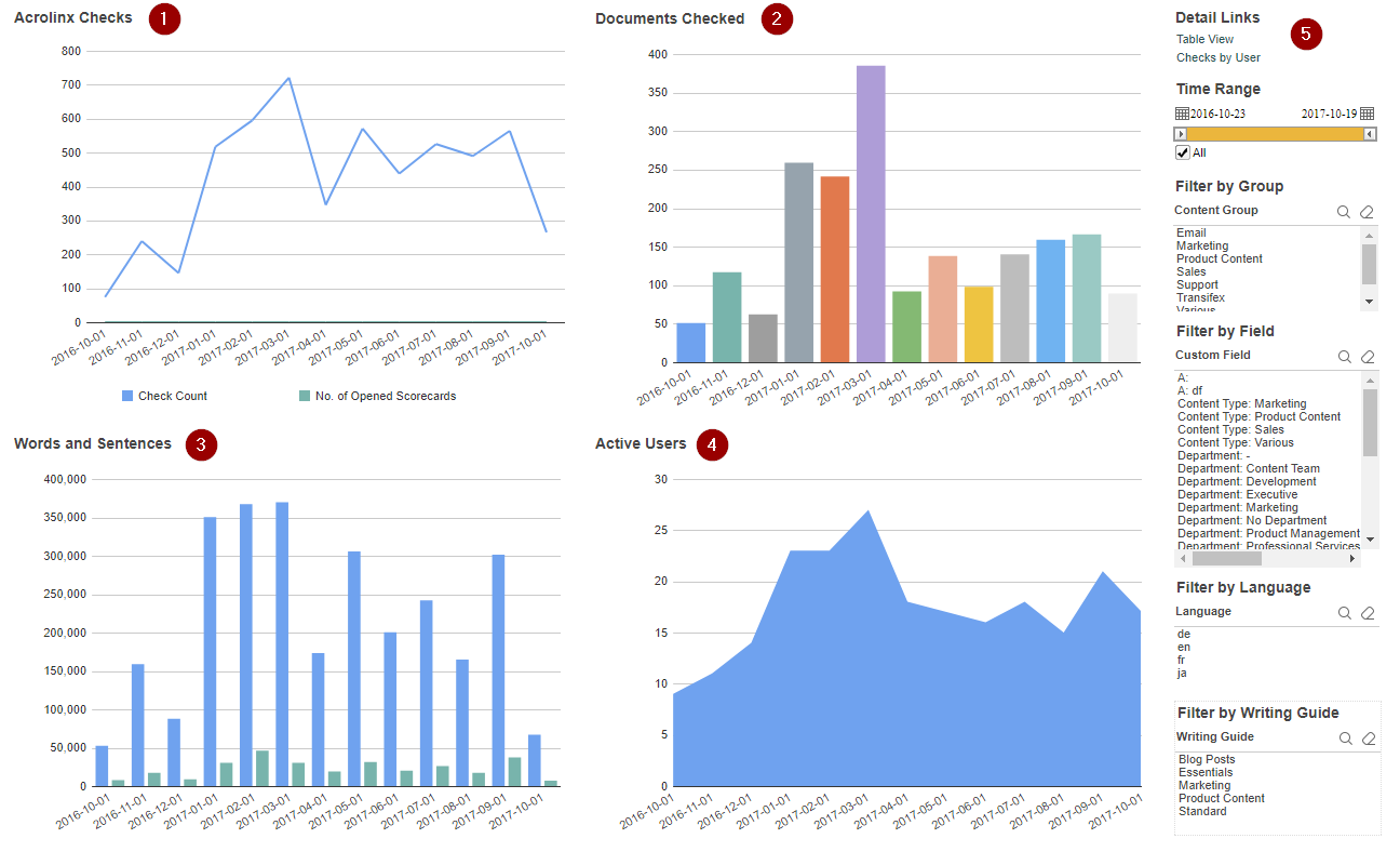 Checking Activity Dashboard
